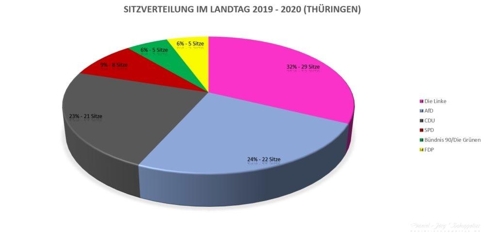 Sitzverteilung im Landtag 2019 - 2020 (Thüringen)